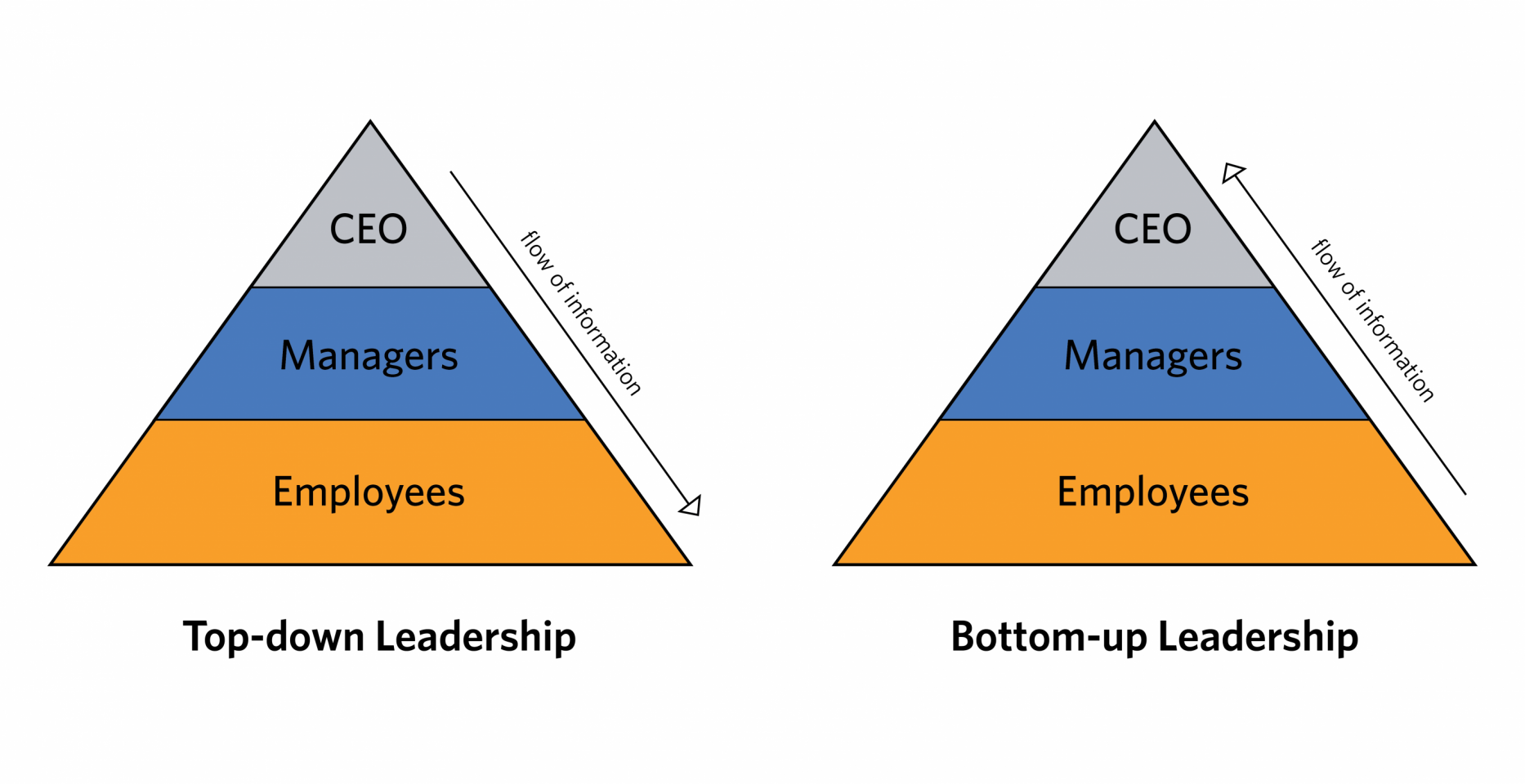 bottom up leadership graphic